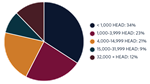 19_Stocker_Backgrounder_PieChart